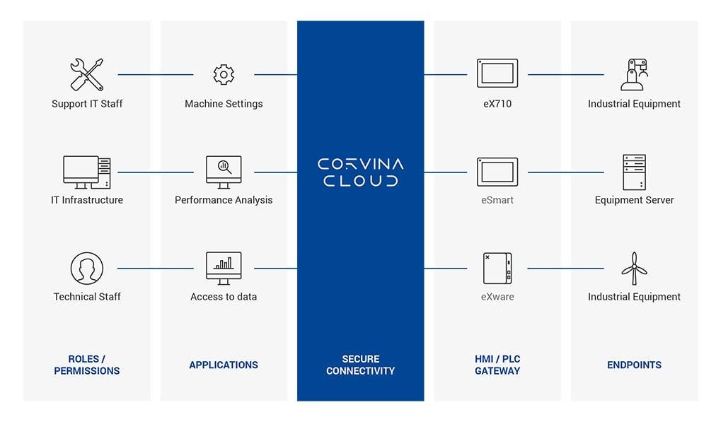 Corvina_Cloud_Infographic
