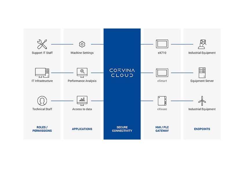 Corvina_Cloud_Infog_0