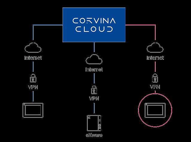 Corvina Cloud isolation for maintenance
