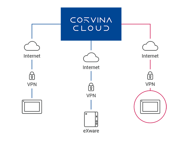 Corvina_Cloud_Infog_2-1