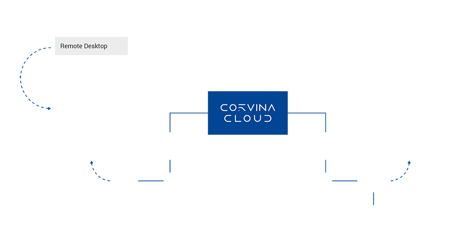 Corvina_Cloud_Infog_3-1