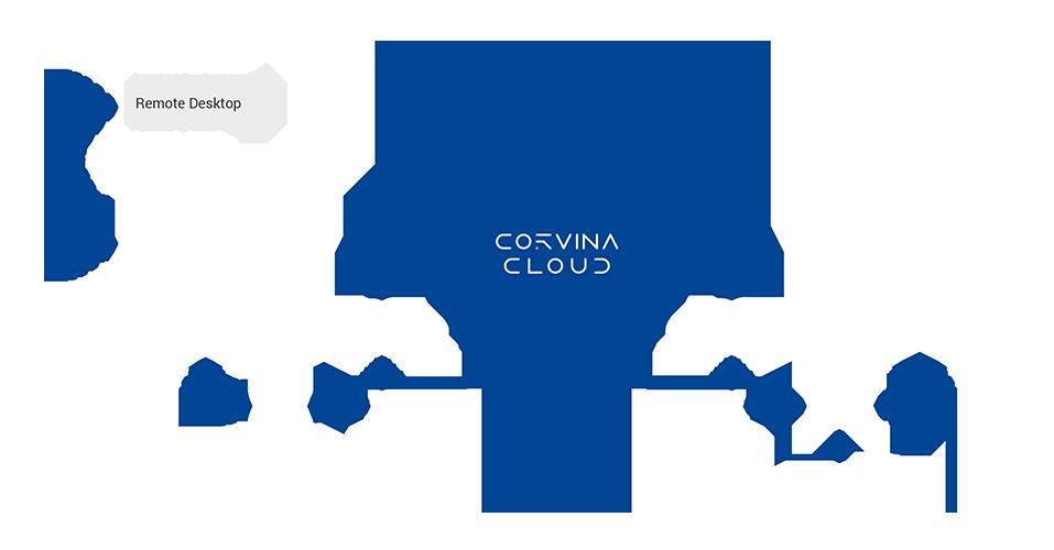 Corvina_Cloud_applications
