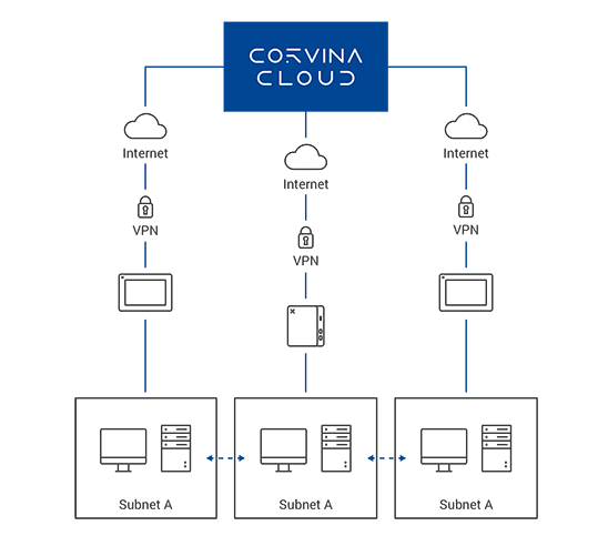 Corvina_Cloud_Infog_4-1