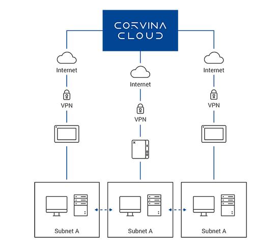 Corvina_Cloud_Subnet mapping